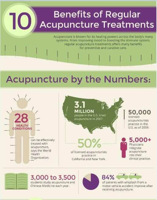 Acupuncture treatment in USA