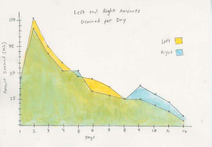 Figure B: Left and Right Amounts Drained per Day, 12/4/2019 Watercolor and graphite on paper 5 x 7 in.