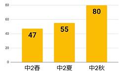 芦沢グラフ.PNG