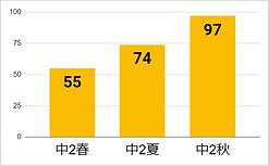 會澤グラフ.PNG