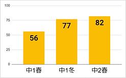 遠藤グラフ.PNG
