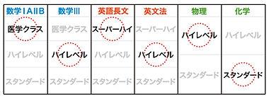 レベル別クラス コース別クラス 医学 難関大 筑波大