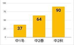 浅野グラフ.PNG
