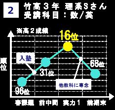 竹高ページ成績2.png