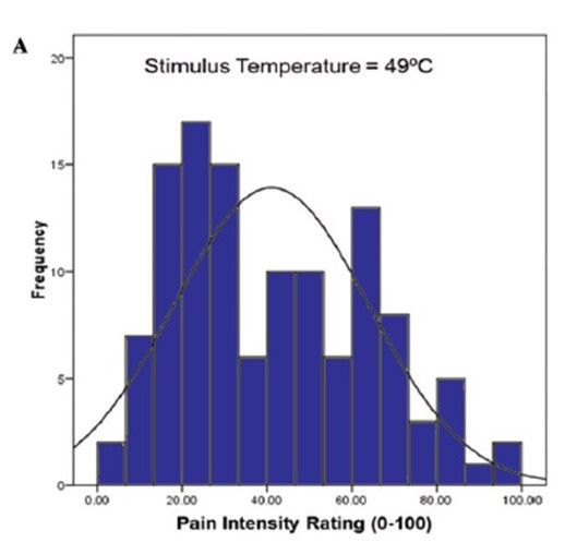 Forskjellig smerterespons ved samme stimuli