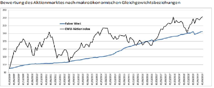 Europ Aktien.png