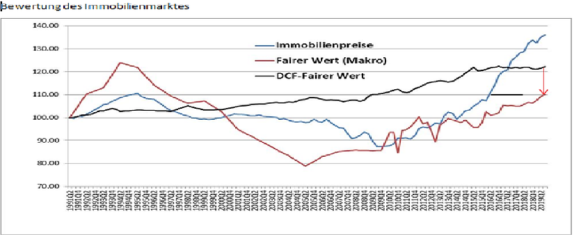 Deutsche Immo.png
