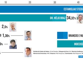 Nova pesquisa aponta Estanislau com 42,05% contra 34,32% para Dr. Hélio, dentro da margem de erro