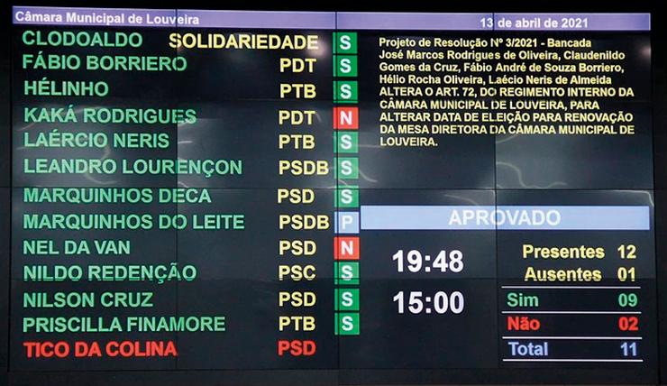 Eleição da nova mesa diretora será, terça-feira, 27 de abril LOUVEIRA