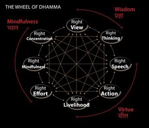 Dharma Chakra 8 fold path.jpeg
