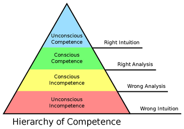 Competence_Hierarchy_adapted_from_Noel_Burch_by_Igor_Kokcharov.svg.png