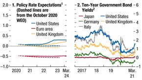 Ответная реакция индикаторов финансового рынка на пандемию