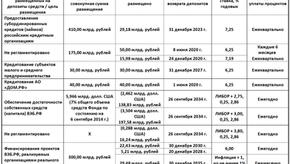 Депозиты Фонда национального благосостояния в ВЭБе