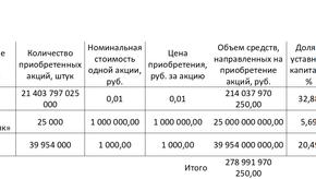 Инвестиции Фонда национального благосостояния в российские акции