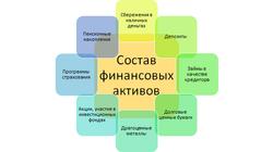 Финансовые_активы