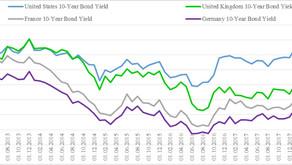 Кривая доходности иностранных облигаций