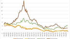 Доходности 10-летних облигаций