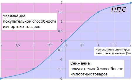 Как механизм экспортного паритета влияет на уровень инфляции?