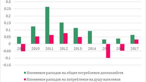 Потребление в России