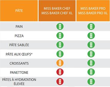 Miss Baker - Schema.png