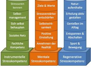 Wie wir Stresskompetenz gezielt aufbauen