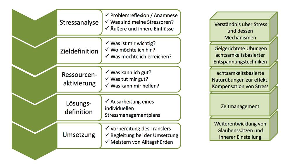 Stressberatung Stuttgart