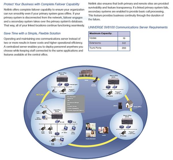 NEC Phones | NEC Netlink Cetralization