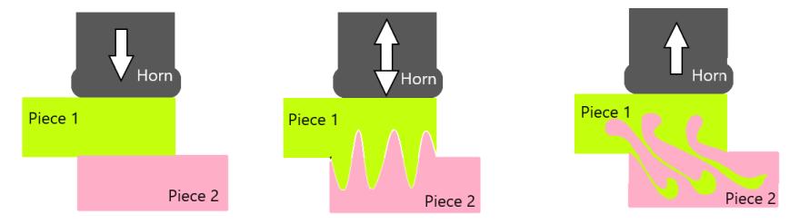 Steps involved in ultrasonic welding