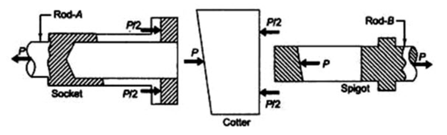 Free body diagram showing forces in a cotter joint