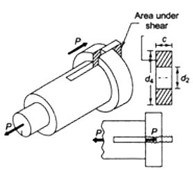 Force-assembly representation of socket in cotter joint