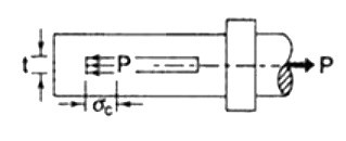 Force-assembly representation of the spigot in cotter joint