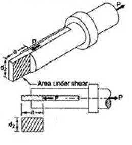 Force-assembly representation of spigot end in cotter joint