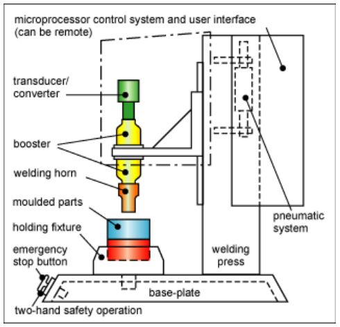 Diagram representing the assembly of ultrasonic welding machine