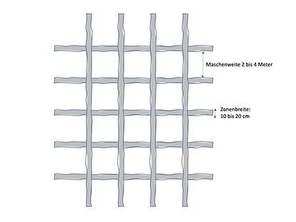 Der gesunde Schlafplatz - Gitternetze | Beratung | Raum und Mensch | Schule für Geomantie und Radiästhesie