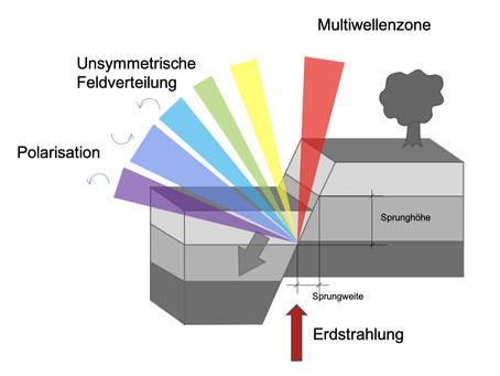 Was ist eigentlich …..eine Verwerfung im Sinne der Radiästhesie?