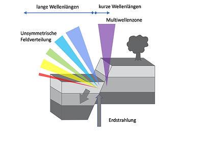 Der gesunde Schlafplatz - Verwerfung | Beratung | Raum und Mensch | Schule für Geomantie und Radiästhesie