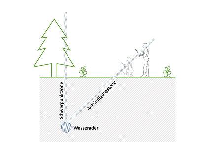 Radiästhesie | Wünschelrute | Arbeitsplatz | Untersuchung | Raum und Mensch - Schule für Geomantie und Radiästhesie