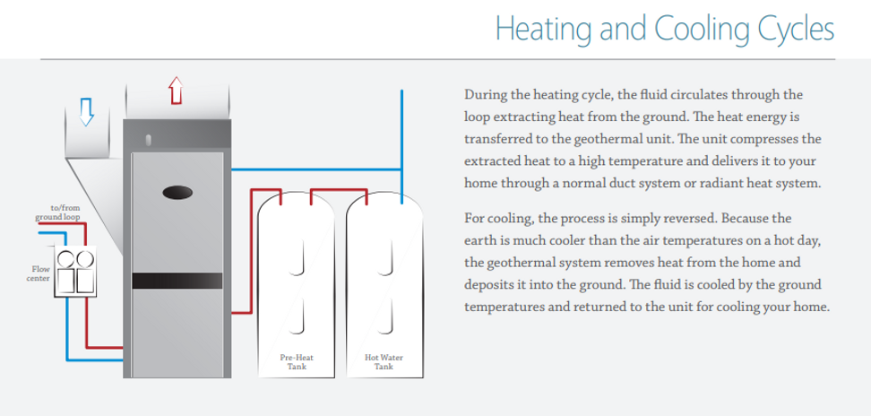 Heating and Cooling cycles.PNG