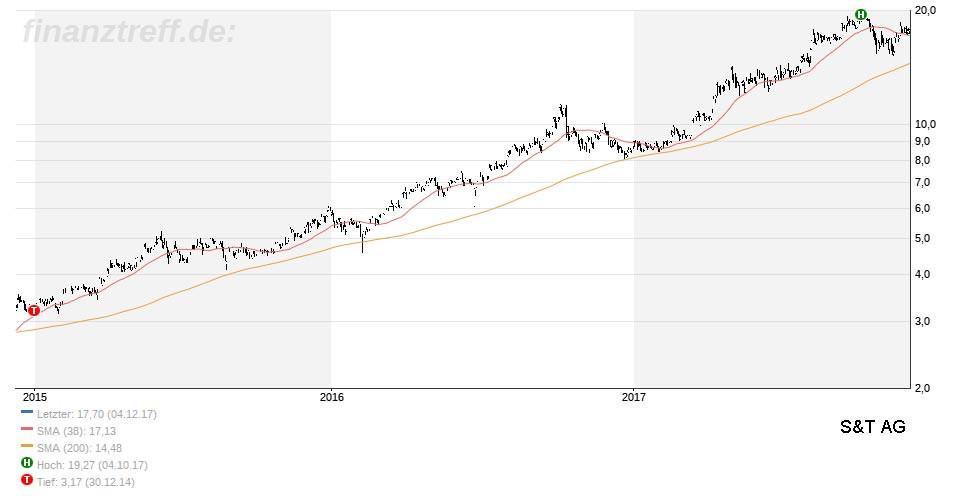 Finanztreff S+T Chart