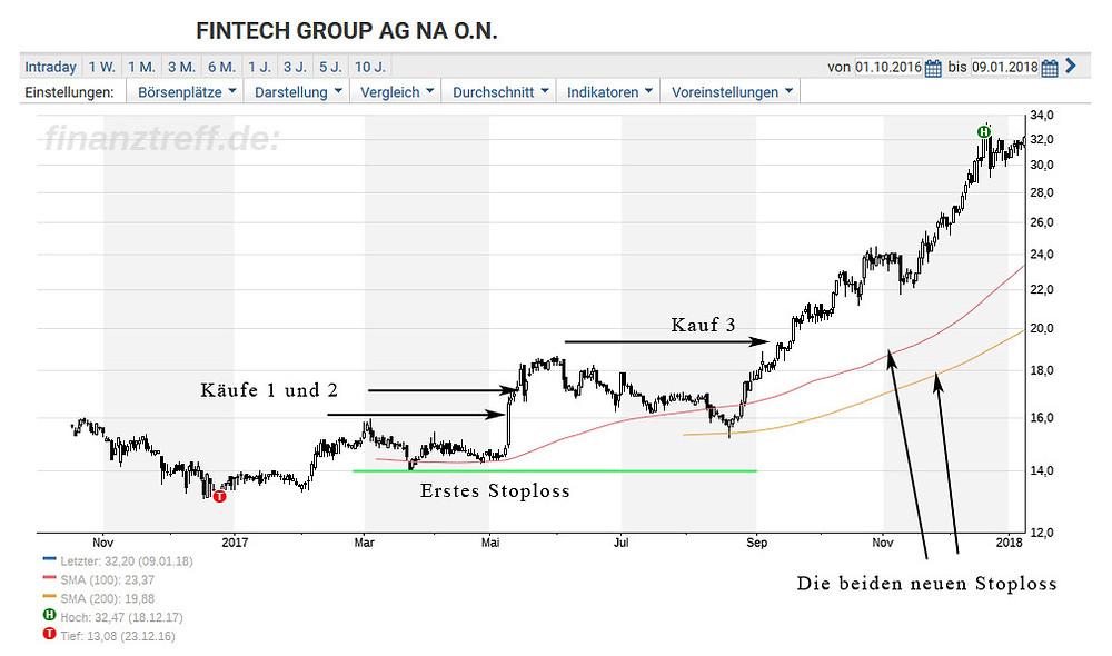 FinTech Group Chart