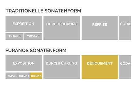 sonatenform2_deutsch.png