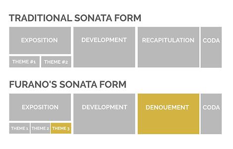 sonatenform2.png