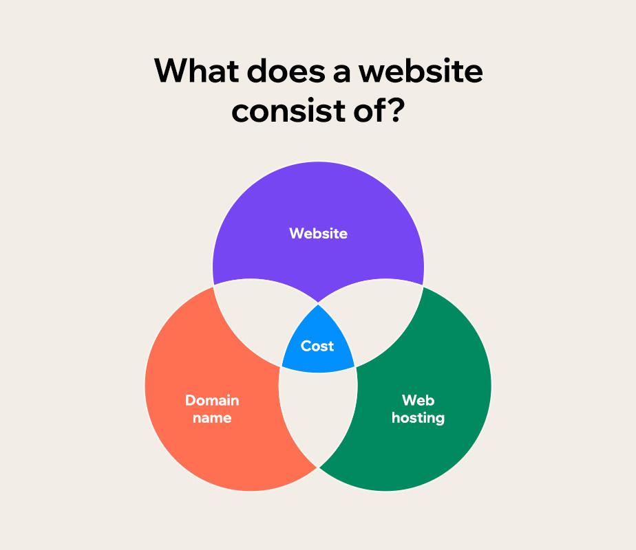 Venn diagram of website components