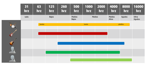 Relación De Frequencias Por Instrumentos