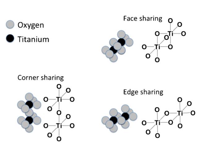 The continuing development of Magneli phase titanium sub