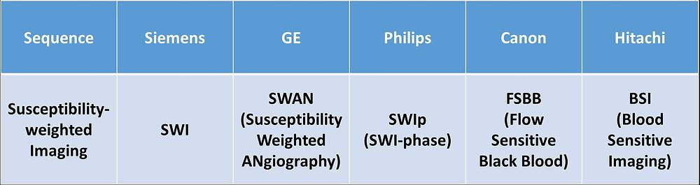Table 1 provides a cross-vendor comparison for SWI technique.