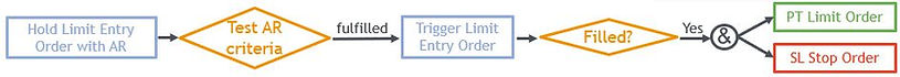 TradingMate OrderPlacement Pullback Limit Order Flow.jpg