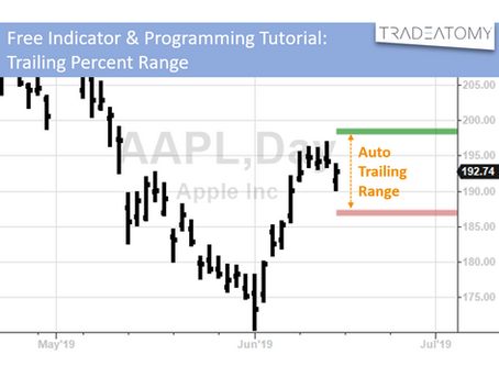 Free Indicator & Programming Tutorial: Trailing Percent Range