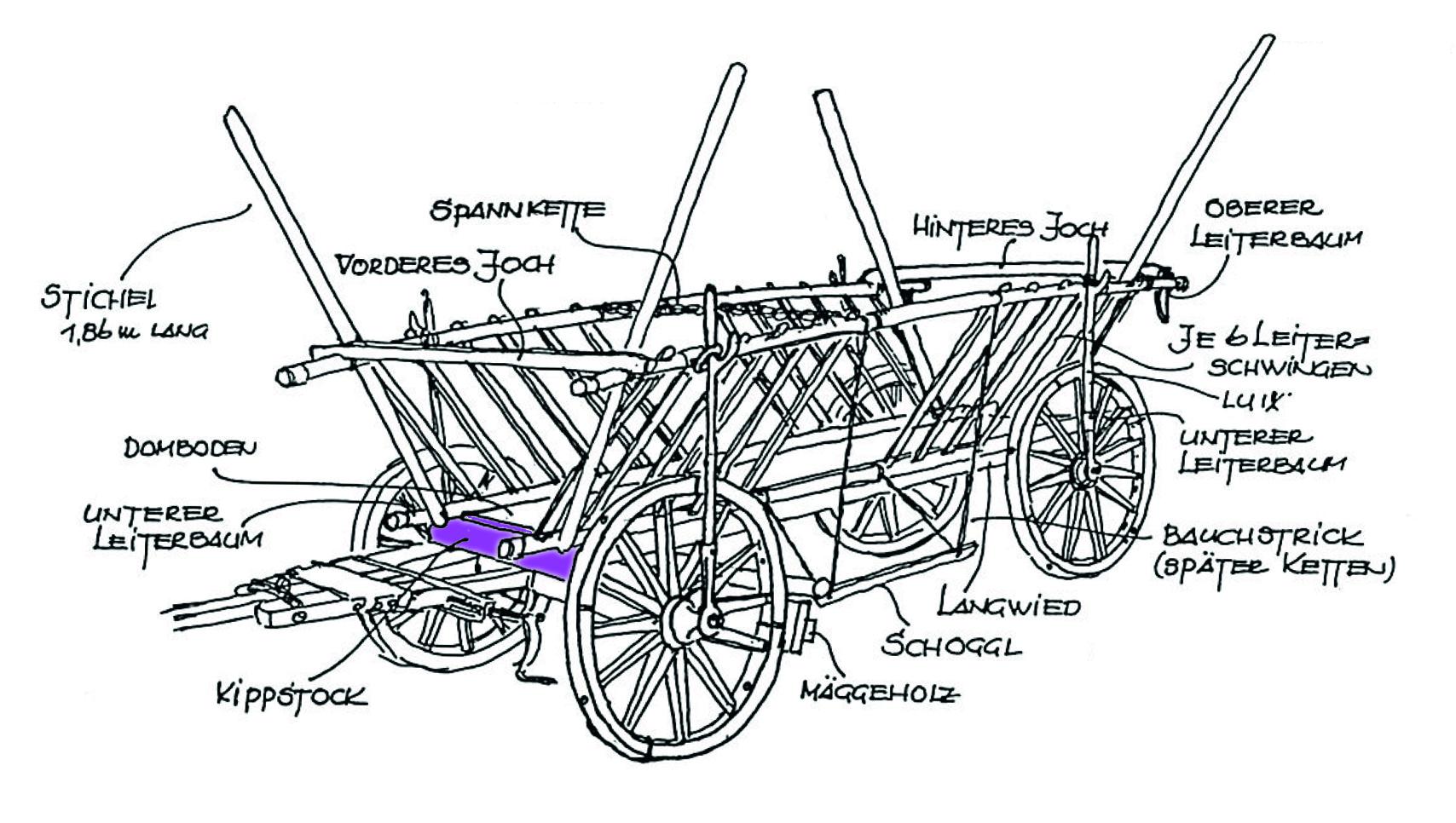 Rieser Leiterwagen
