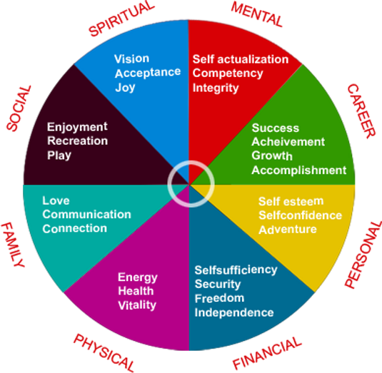 Discover ideas about Life Balance Wheel.